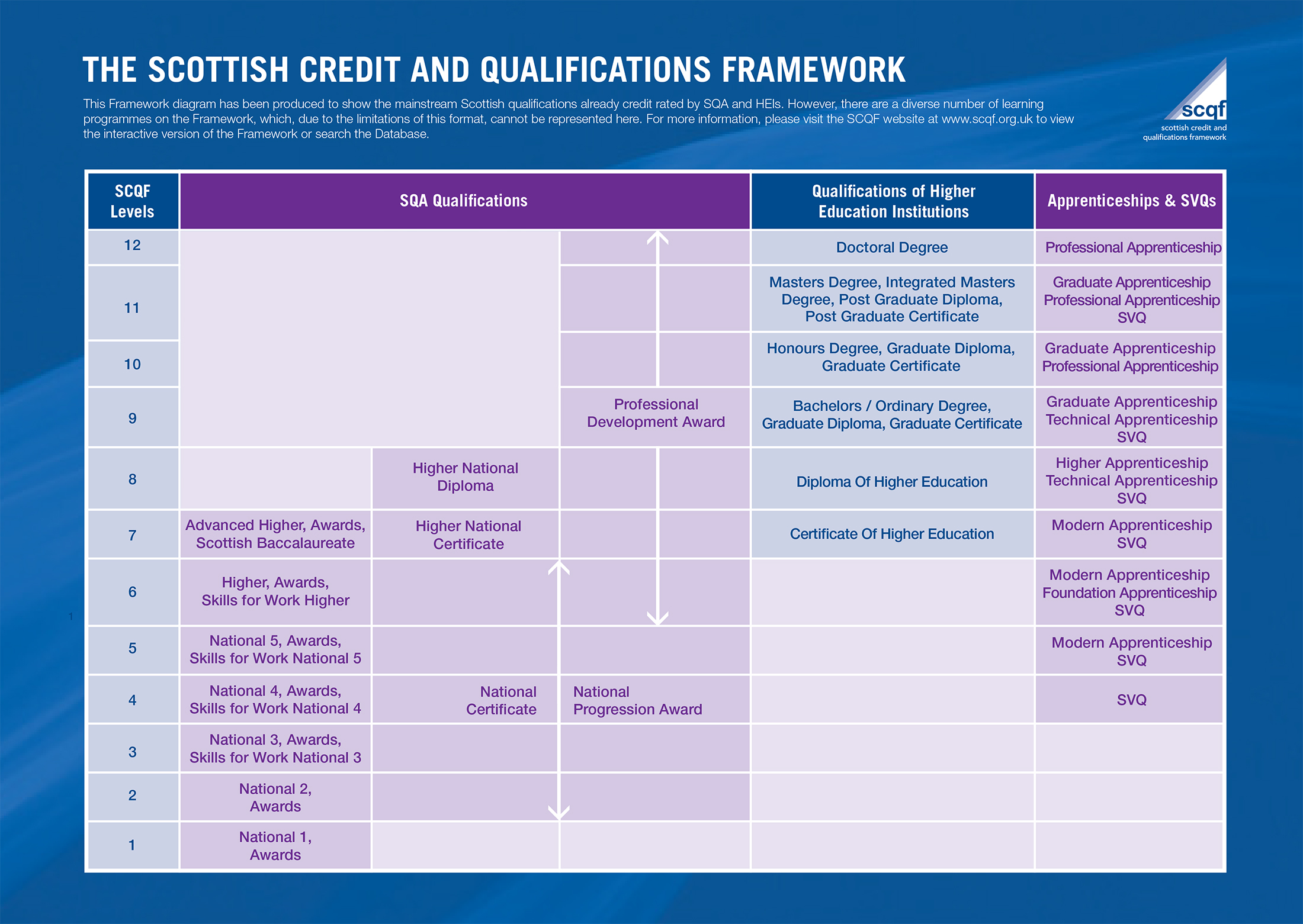 SCQF Level curriculum map